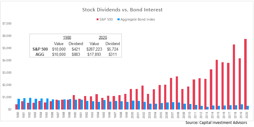 The Power of Dividends