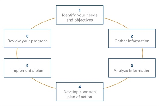At Finn & Meehan we walk every client through our 6 Step Financial Planning Process.  During that process we analyze Six Areas of Financial Planning, focusing on your priorities.  While not all areas will pertain to each client we have a relationship with, we do want to make sure we consider everything so that we can create the best strategy to suit anyone's needs.