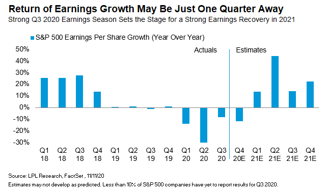 Earnings Rebound Picking up Speed