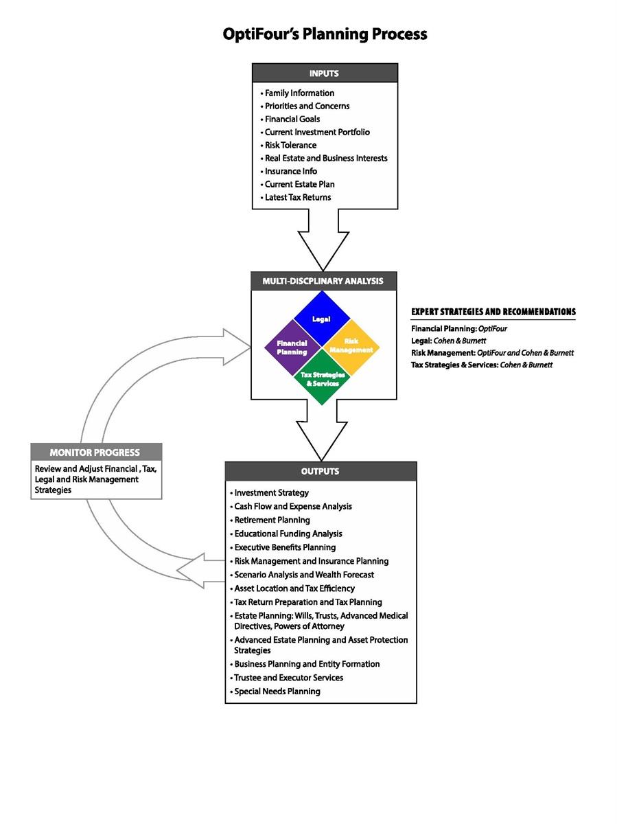 Wealth Management   OptiFour Integrated Wealth Management