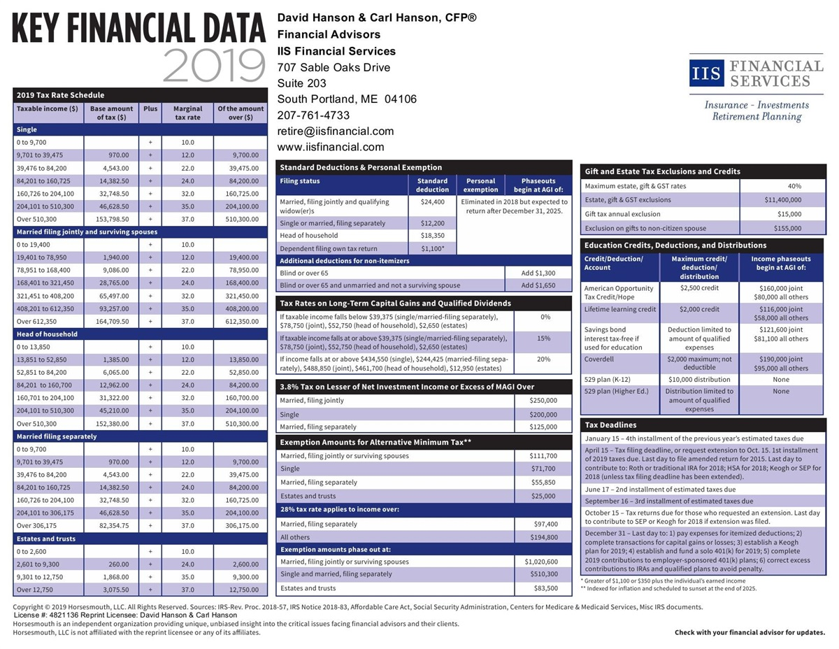 2019 IIS Financial Data &T ax Chart