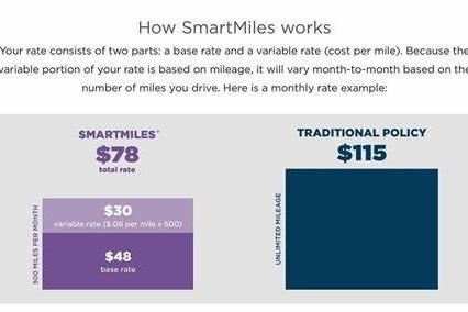 Nationwide SmartMiles