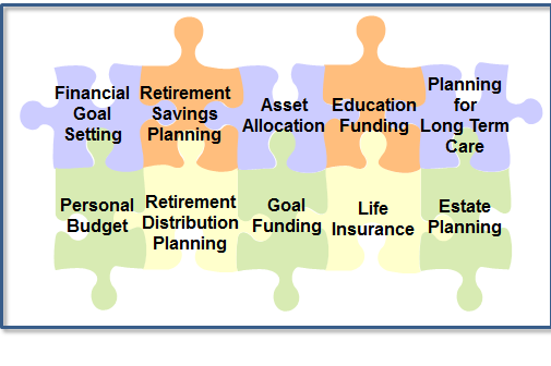 Elements of Your Financial Plan