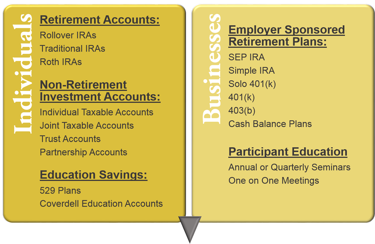 types of investment accounts