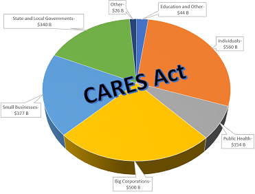 How Does the CARES Act Affect Retirement Plan Sponsors?