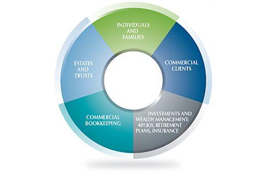5 Core Divisions at The Koenig Group, LLC
