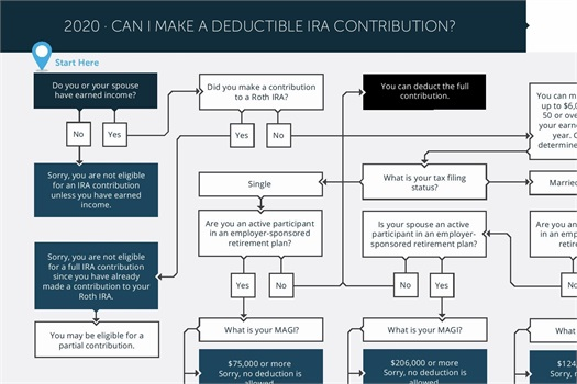 IRA Deductible Contribution
