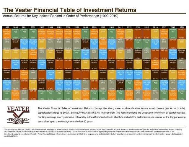 2019 Asset Class Returns: How Do They Stack Up?