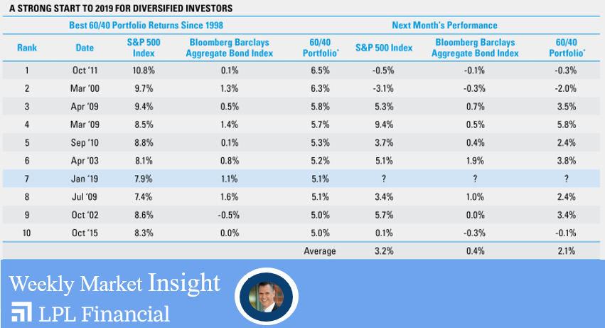 The Diversified Investor's Big January