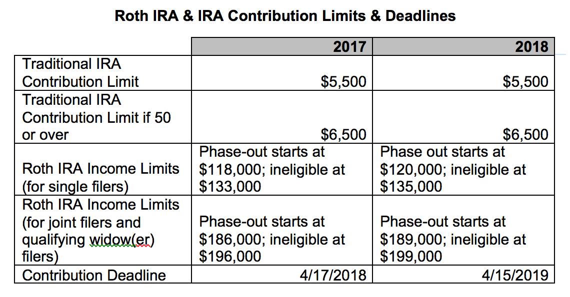 2018 Roth IRA Income Limits