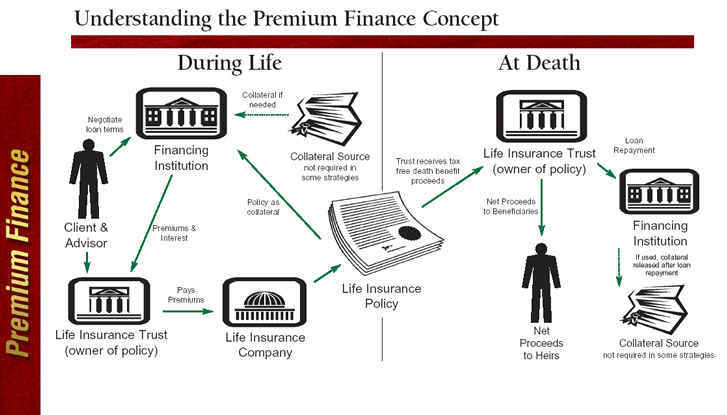 Premium Financing For Estate Planning Purposes