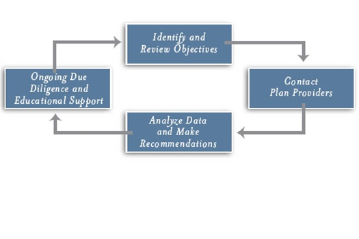 The Retirement Plan Consulting Process