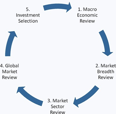 Capital group investment process etasoft forex generator 4d
