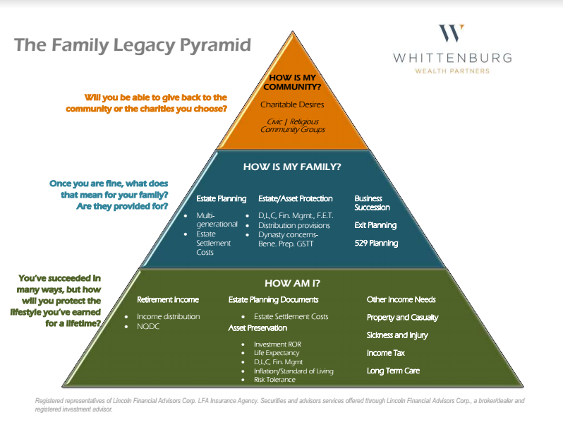 the family legacy pyramid utilized by Whittenburg Wealth Partners