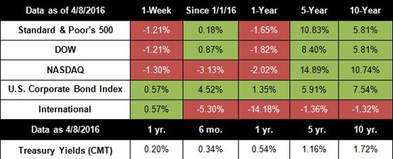 April 11, 2016 - Stocks Post Worst Week Since February | Ron