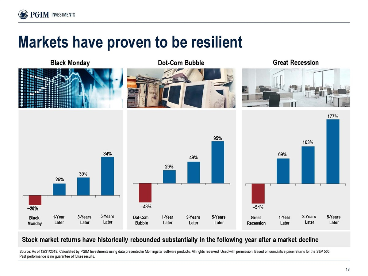 Markets Have Proven To Be Resilient
