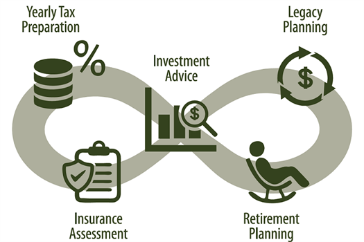 The Infinity Financial Process