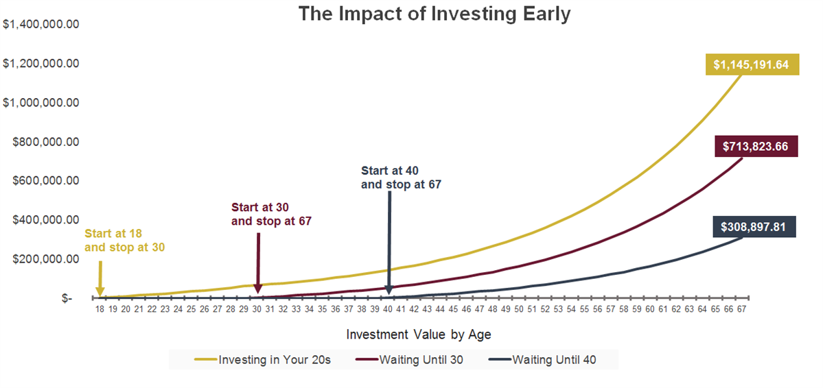 graphic showing the benefit of investing young