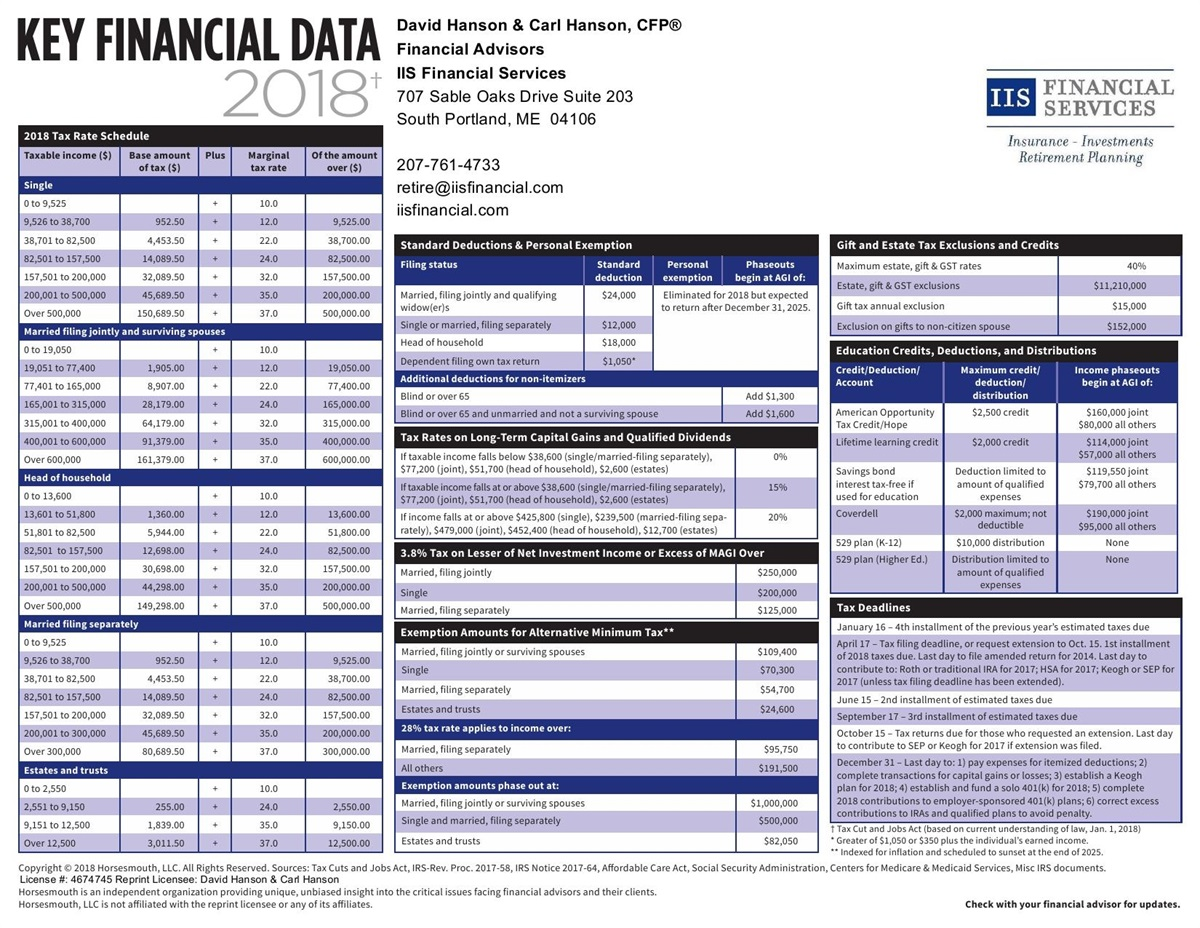 2018 IIS Financial Data & Tax Bracket Chart