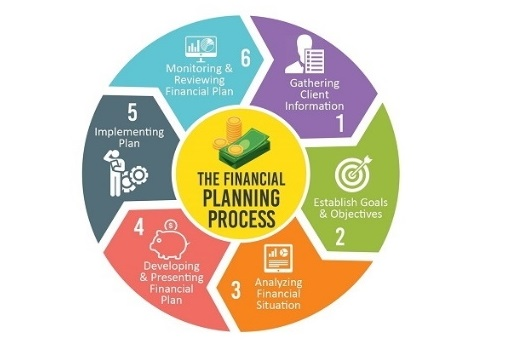 <b>The&#160; Steps to a Financial Plan:</b>