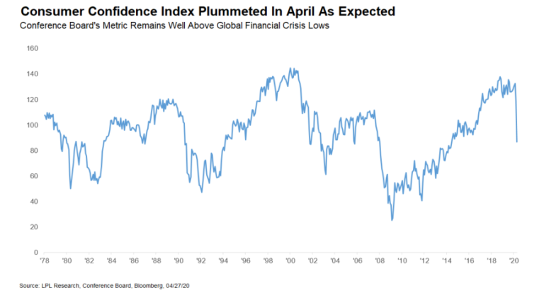 Silver Lining in Consumer Confidence Data
