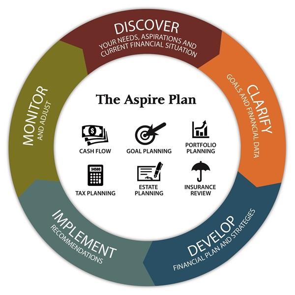 aspire planning group llc julie hupp financial planner