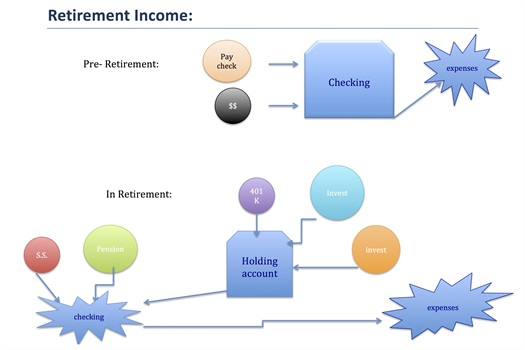 Mistake:  Taking Income Directly From Investments