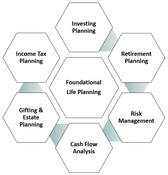Beyond Financial Planning. We call it Foundational Planning.