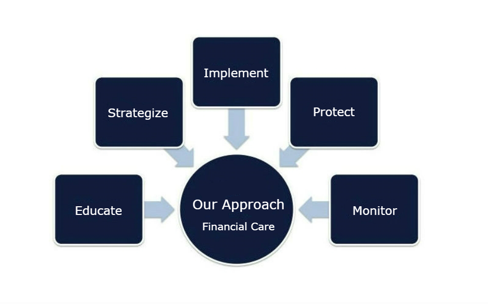An Innovative Approach to Financial Services