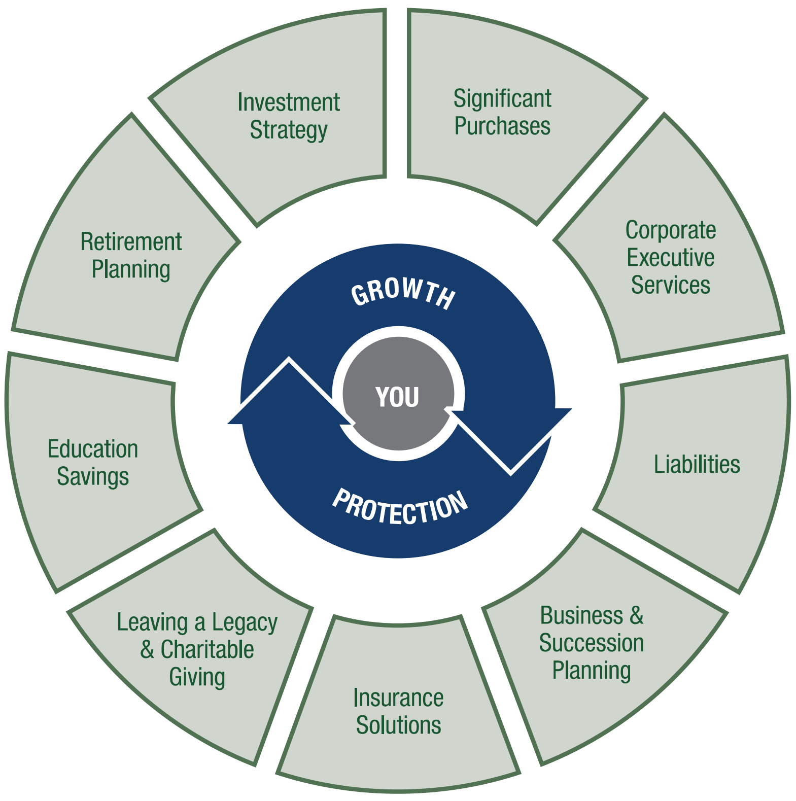 Objective Wealth Management Solutions