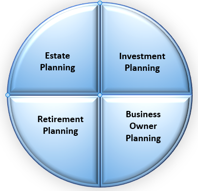 Four Areas of Planning