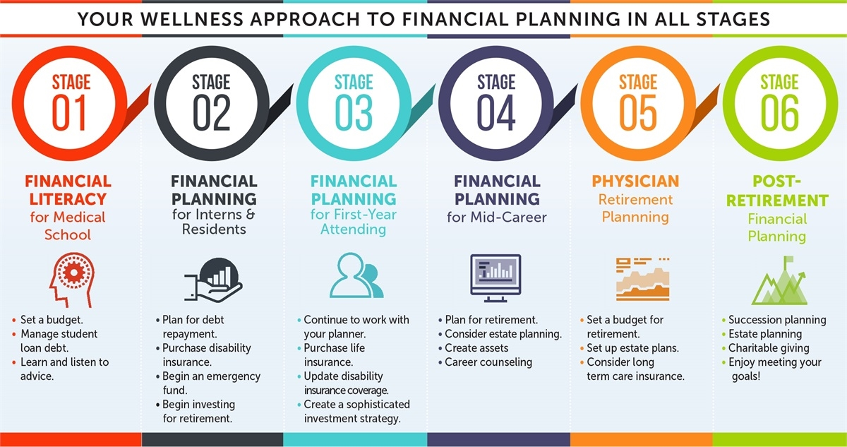 financial planning for medical professionals coastal wealth