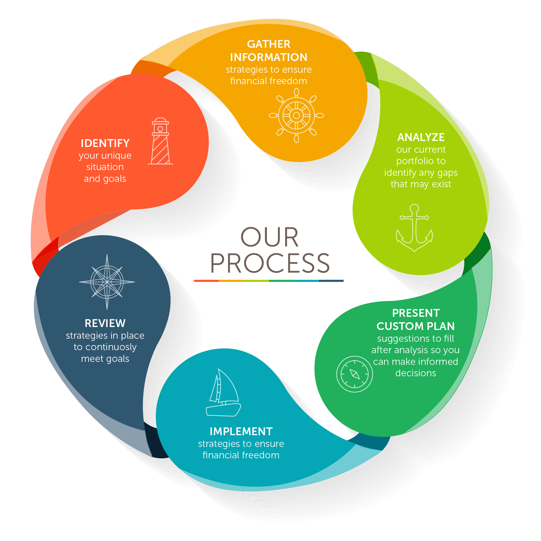 Our Solutions based Process includes: