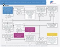 Friday Flowchart: Will the Distribution From My HSA Be Tax & Penalty Free?
