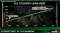 Is Student Debt Worth It?