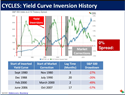 The Flattening of the Yield Curve