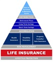 Pyramid of Successful Financial Planning