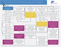 Friday Flowchart: Should I Set Up A Traditional 401(k) For My Business?
