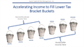 Partial Roth Conversions:  Accelerating Income to Avoid Higher Tax Brackets