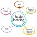 Create an Estate Plan Before You Need it