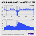 New record job losses underpin the market