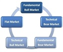 Market Cycles: What's the Best Way to Navigate Them?