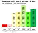 Big Annual Declines Are Rare