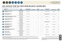 Peachtree Planning recognized in the Atlanta Business Chronicle as a Top 10 Life Insurance Agency-#2
