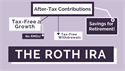 The Roth IRA: What It Is and How It Works