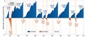 History of US Bull and Bear Markets