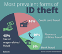 How Identity Theft Can Affect Your Taxes