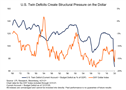 Twin Deficits and the US Dollar