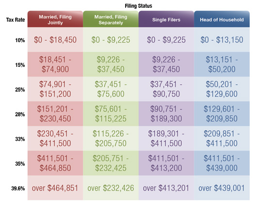 2011 Federal Income Tax Brackets