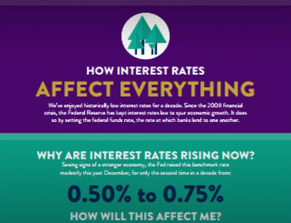 How Interest Rates Affect Everything